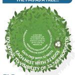 FMS Nesting Infographic